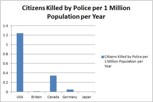 Citizens Killed by Police