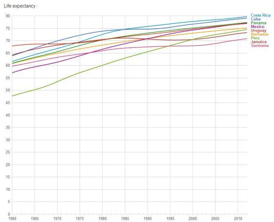 Cuba Life Expectancy