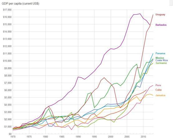 Cuba Per Capita GDP