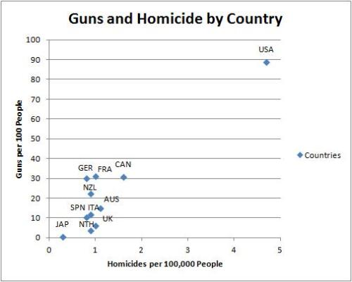 Guns and Homicide by Country