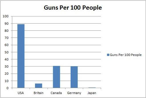 Guns Per 100 People