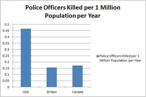 Police Fatalities
