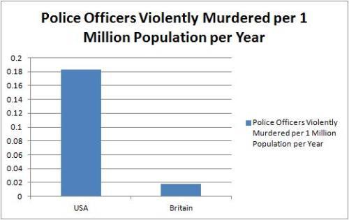 Police Murdered