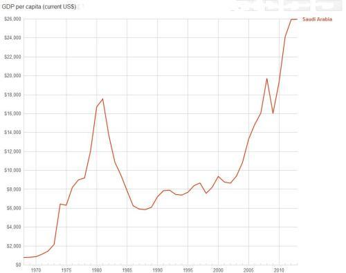 Saudi per capita GDP