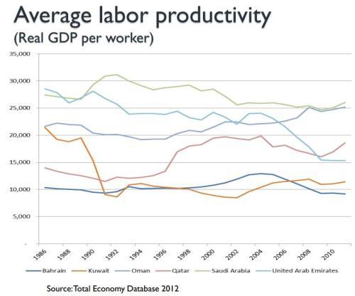 Saudi Productivity