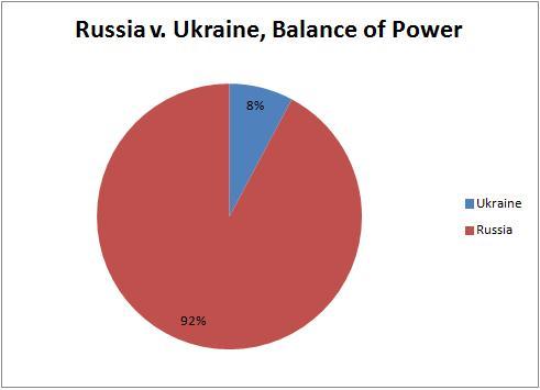 Russia v Ukraine BOP