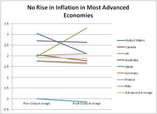 No Rise in Inflation