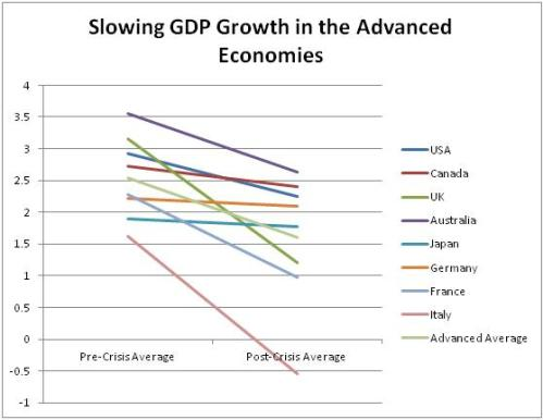 Slowing GDP Growth