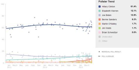 2016 DNC Polls April
