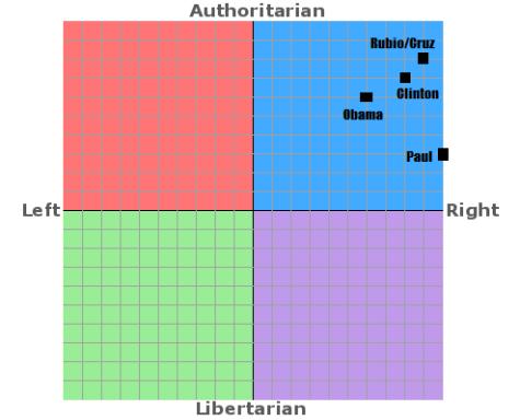 Political Compass 2016 Ver 1