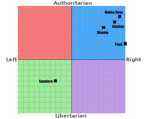 Political Compass 2016 Ver 2