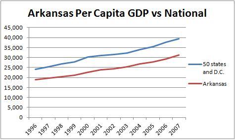 Arkansas Per Capita GDP Huckabee