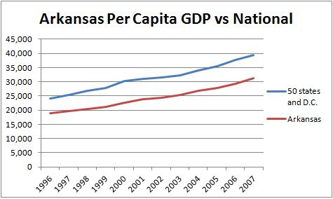 Arkansas Per Capita GDP Huckabee