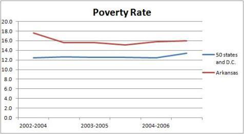 Arkansas Poverty Huckabee