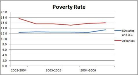 Arkansas Poverty Huckabee