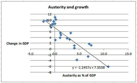 Austerity vs Growth