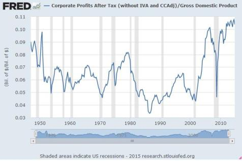 Corporate Profits Percent GDP 2015