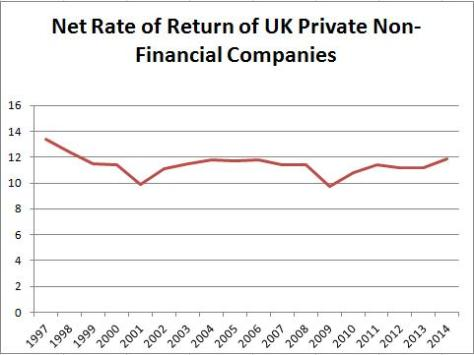 Corporate Profits UK 2014