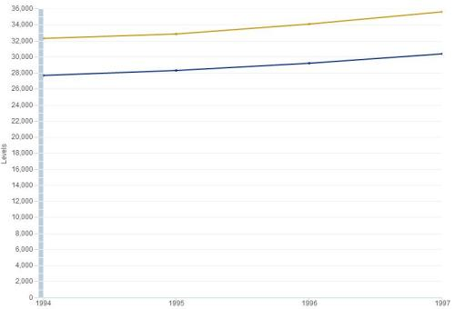 New York Per Capita GDP Mid 90s