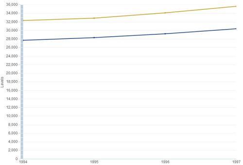 New York Per Capita GDP Mid 90s