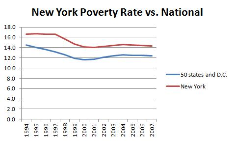 New York Poverty