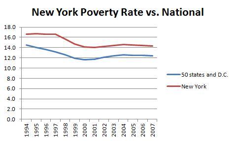 New York Poverty