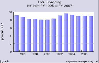 New York Spending