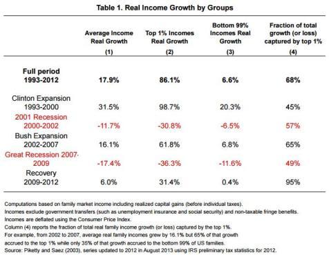Obama Inequality Saez