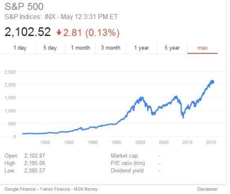 S&P 500 2015