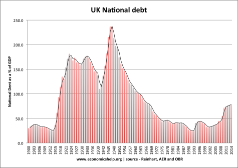 UK Nat Debt