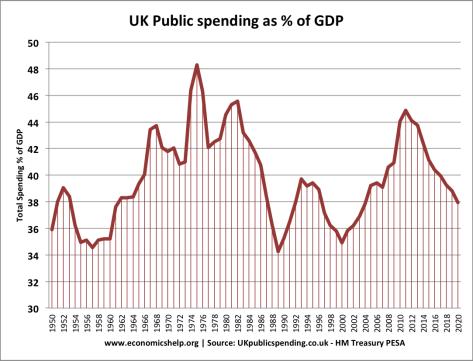 UK Spending Old