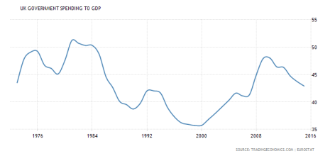 UK Spending to GDP 70s to 2016