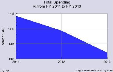 Chafee Spending