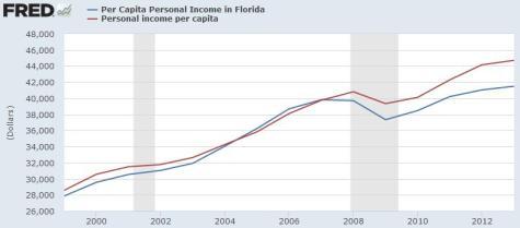 Jeb Bush Per Capita Income with Recession