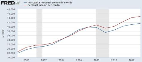Jeb Bush Per Capita Income with Recession