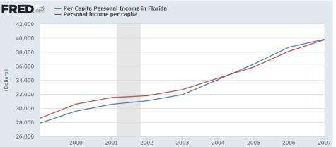 Jeb Bush Per Capita Income