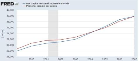 Jeb Bush Per Capita Income