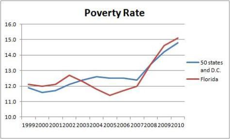 Jeb Bush Poverty Rate