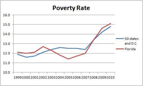 Jeb Bush Poverty Rate