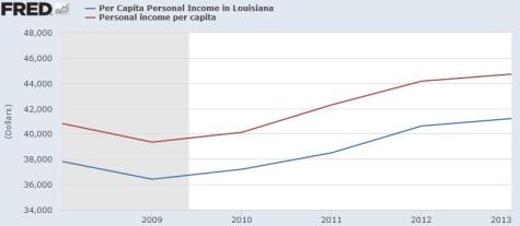 Jindal Per Capita Income