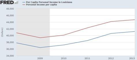 Jindal Per Capita Income