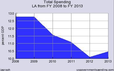 Jindal Spending