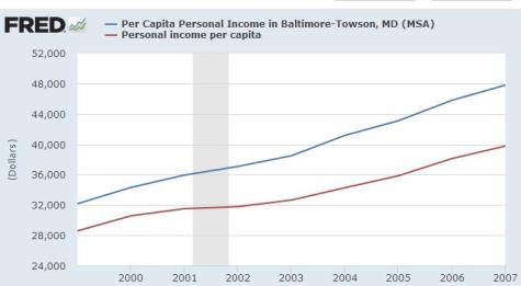 O'Malley Baltimore Per Capita Income