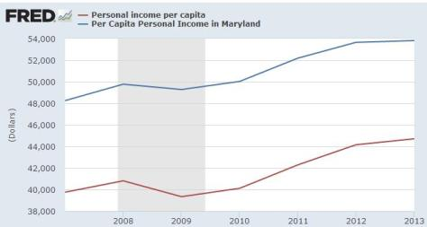O'Malley Maryland Per Capita Income