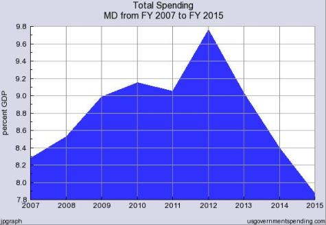 O'Malley Maryland Spending