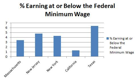 Perry Minimum Wage