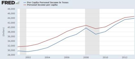 Perry Per Capita Income