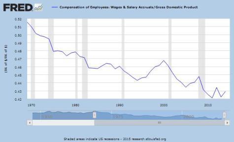 Wage Share USA 2015