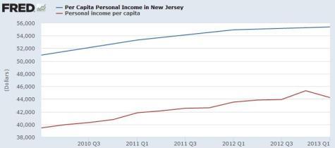 Christie Per Capita Income