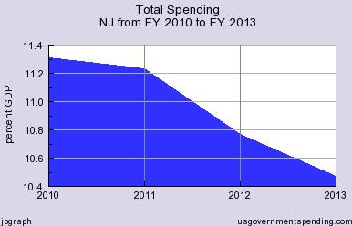 Christie Spending